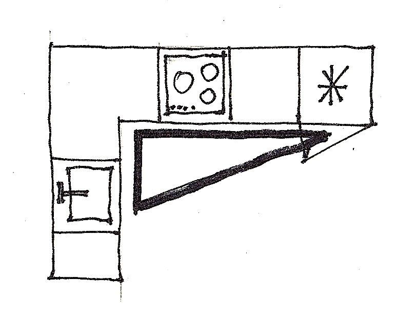 Plan de cuisine en L et triangle de travail